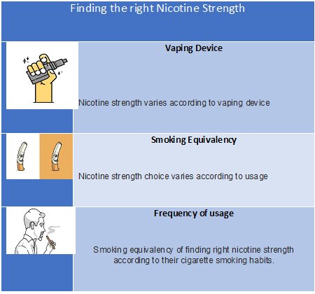Nicotine Strength